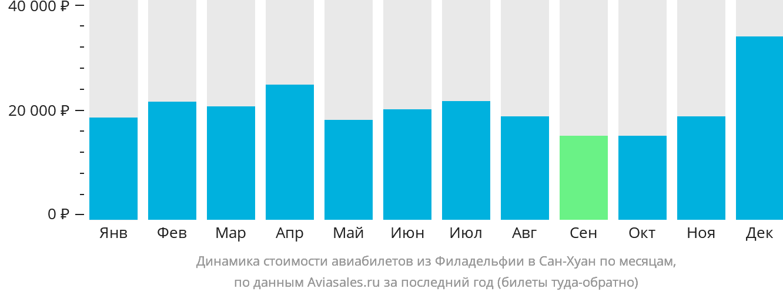 Динамика стоимости авиабилетов из Филадельфии в Сан-Хуан по месяцам