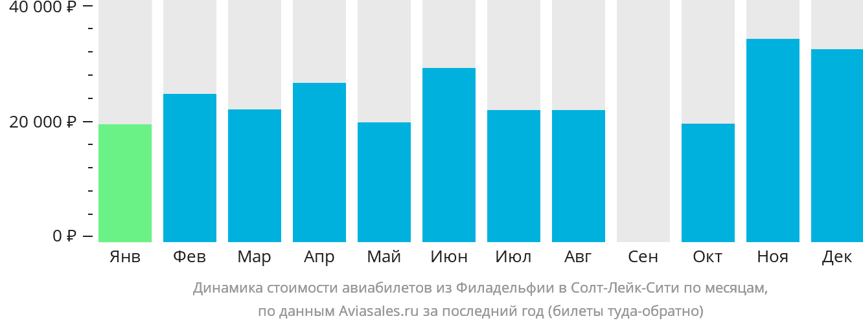 Динамика стоимости авиабилетов из Филадельфии в Солт-Лейк-Сити по месяцам