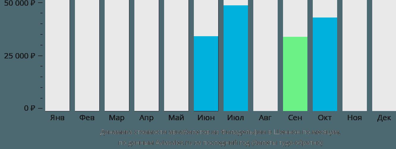 Динамика стоимости авиабилетов из Филадельфии в Шаннон по месяцам