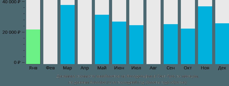 Динамика стоимости авиабилетов из Филадельфии в Сент-Луис по месяцам