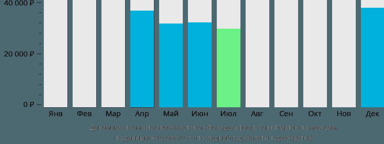 Динамика стоимости авиабилетов из Филадельфии в Синт-Мартен по месяцам