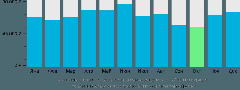 Динамика стоимости авиабилетов из Филадельфии в Тель-Авив по месяцам