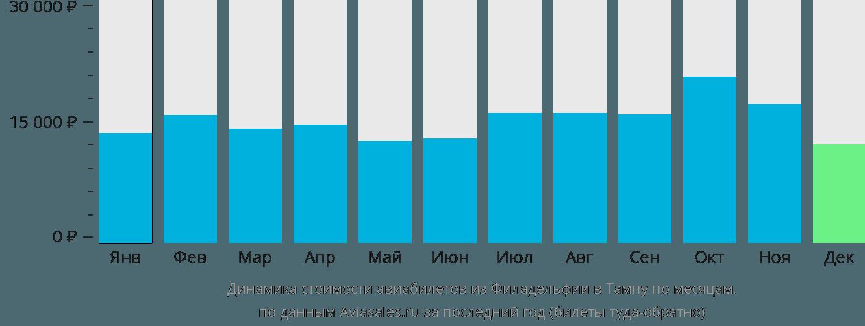 Динамика стоимости авиабилетов из Филадельфии в Тампу по месяцам