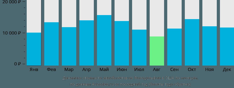 Динамика стоимости авиабилетов из Филадельфии в США по месяцам