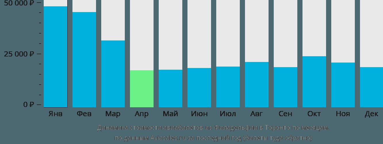 Динамика стоимости авиабилетов из Филадельфии в Торонто по месяцам