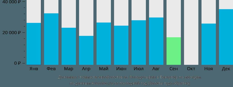 Динамика стоимости авиабилетов из Филадельфии в Ванкувер по месяцам
