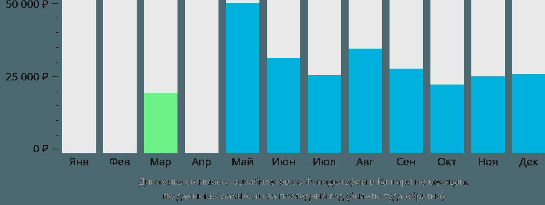 Динамика стоимости авиабилетов из Филадельфии в Калгари по месяцам