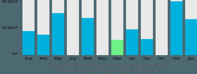 Динамика стоимости авиабилетов из Филадельфии в Цюрих по месяцам