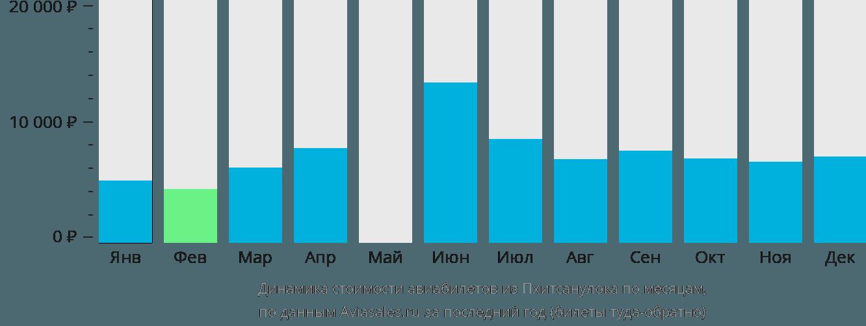 Динамика стоимости авиабилетов из Пхитсанулока по месяцам