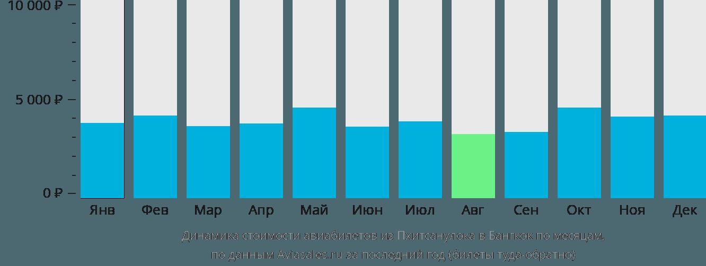 Динамика стоимости авиабилетов из Пхитсанулока в Бангкок по месяцам