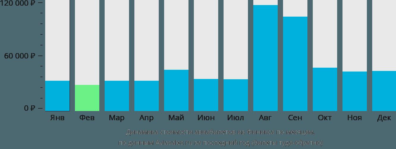 Динамика стоимости авиабилетов из Финикса по месяцам