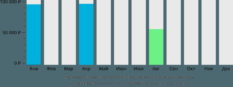 Динамика стоимости авиабилетов из Финикса в Окленд по месяцам