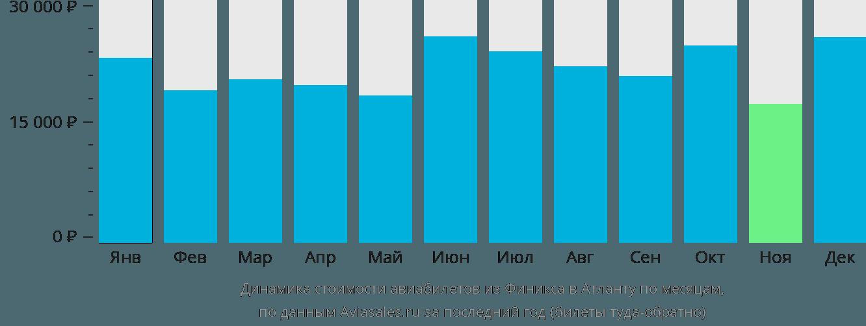 Динамика стоимости авиабилетов из Финикса в Атланту по месяцам