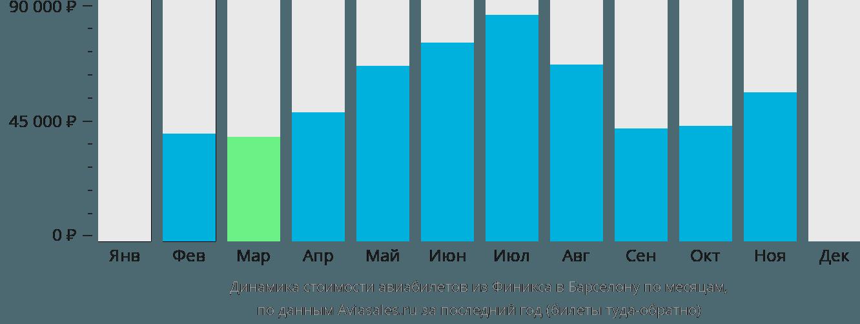 Динамика стоимости авиабилетов из Финикса в Барселону по месяцам