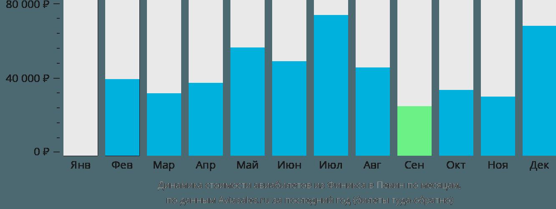 Динамика стоимости авиабилетов из Финикса в Пекин по месяцам