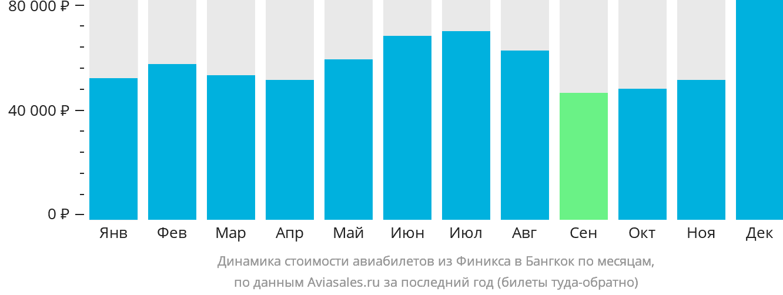 Динамика стоимости авиабилетов из Финикса в Бангкок по месяцам