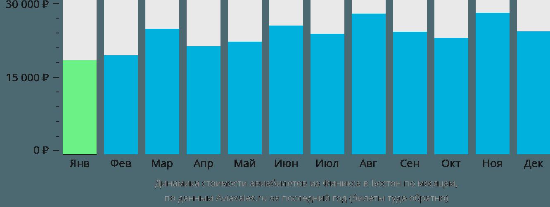 Динамика стоимости авиабилетов из Финикса в Бостон по месяцам