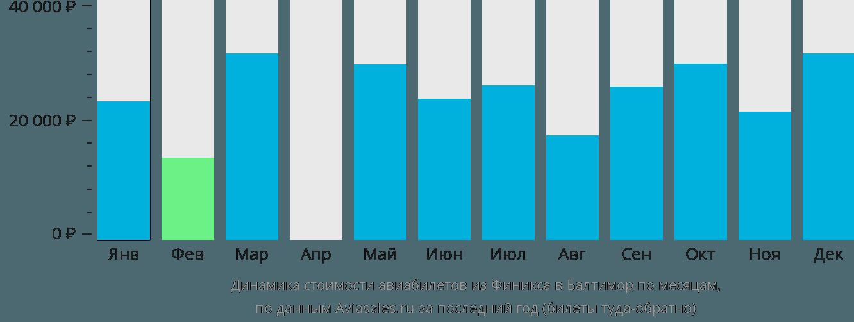 Динамика стоимости авиабилетов из Финикса в Балтимор по месяцам