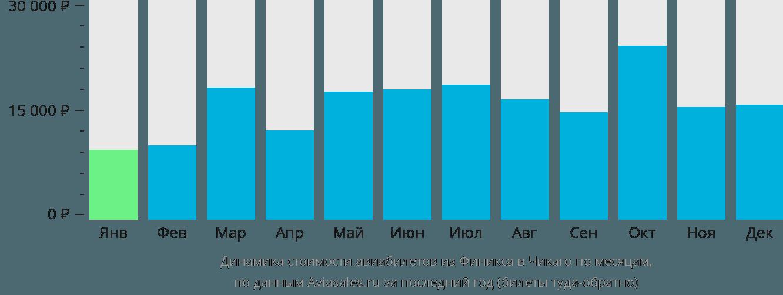 Динамика стоимости авиабилетов из Финикса в Чикаго по месяцам