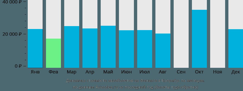 Динамика стоимости авиабилетов из Финикса в Колумбус по месяцам