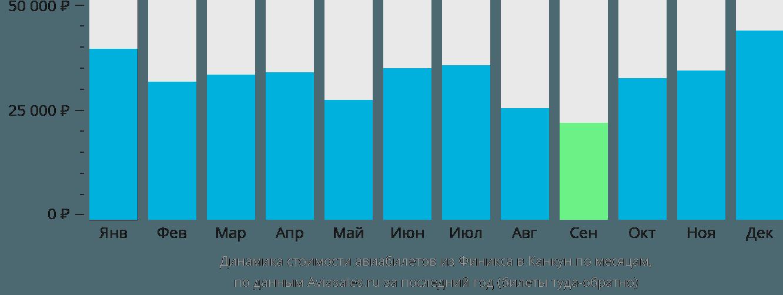 Динамика стоимости авиабилетов из Финикса в Канкун по месяцам
