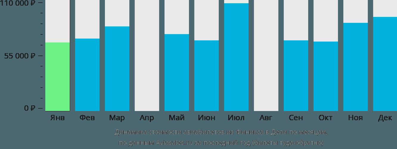 Динамика стоимости авиабилетов из Финикса в Дели по месяцам