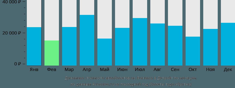 Динамика стоимости авиабилетов из Финикса в Детройт по месяцам