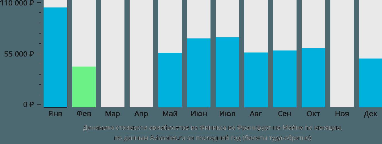 Динамика стоимости авиабилетов из Финикса во Франкфурт-на-Майне по месяцам