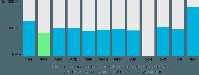 Динамика стоимости авиабилетов из Финикса в Гвадалахару по месяцам
