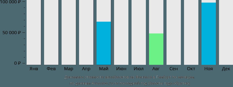 Динамика стоимости авиабилетов из Финикса в Гамбург по месяцам