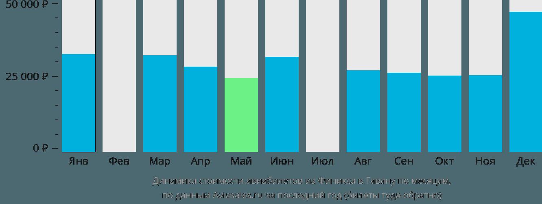 Динамика стоимости авиабилетов из Финикса в Гавану по месяцам