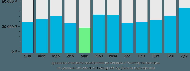 Динамика стоимости авиабилетов из Финикса в Гонолулу по месяцам