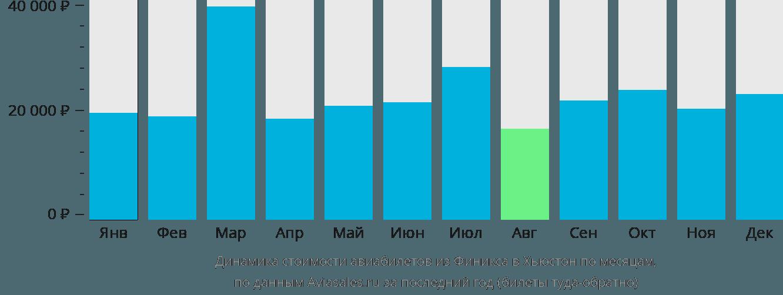 Динамика стоимости авиабилетов из Финикса в Хьюстон по месяцам