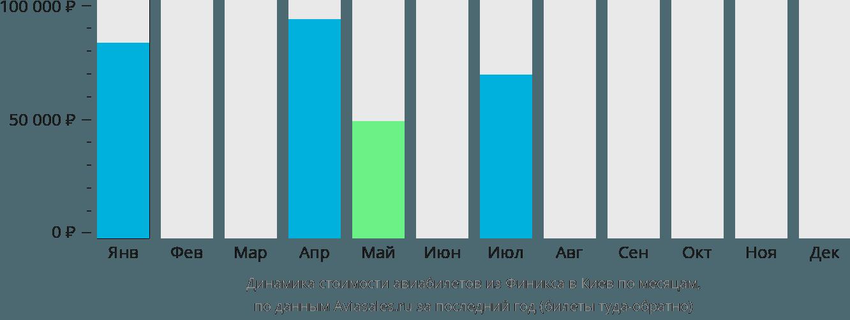 Динамика стоимости авиабилетов из Финикса в Киев по месяцам