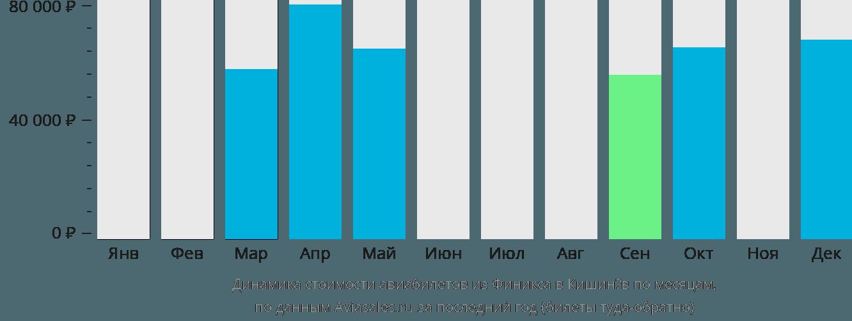 Динамика стоимости авиабилетов из Финикса в Кишинёв по месяцам