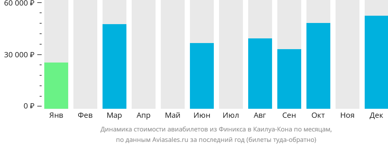 Динамика стоимости авиабилетов из Финикса в Каилуа-Кона по месяцам