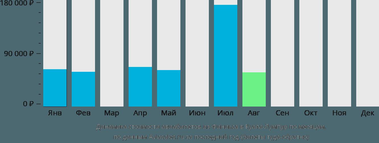 Динамика стоимости авиабилетов из Финикса в Куала-Лумпур по месяцам