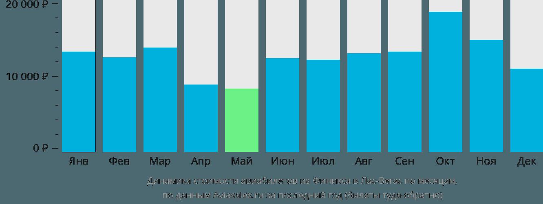 Динамика стоимости авиабилетов из Финикса в Лас-Вегас по месяцам