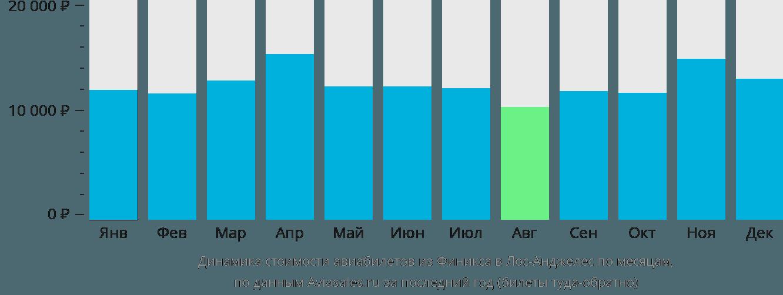 Динамика стоимости авиабилетов из Финикса в Лос-Анджелес по месяцам