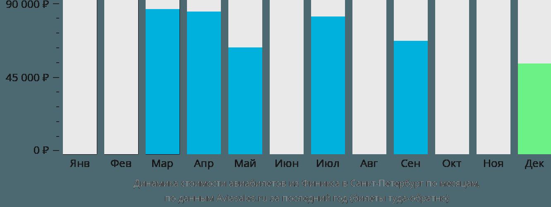 Динамика стоимости авиабилетов из Финикса в Санкт-Петербург по месяцам