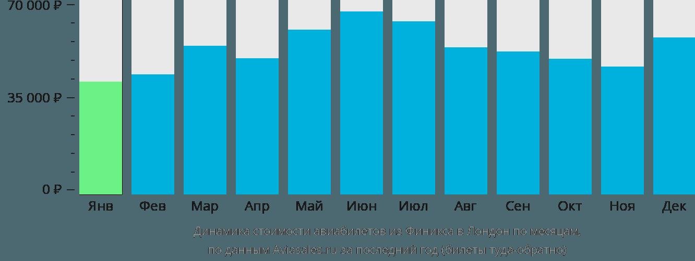 Динамика стоимости авиабилетов из Финикса в Лондон по месяцам