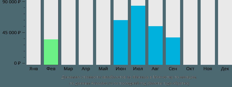 Динамика стоимости авиабилетов из Финикса в Манчестер по месяцам