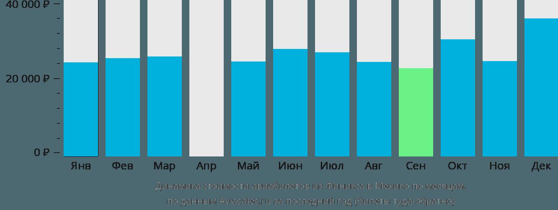 Динамика стоимости авиабилетов из Финикса в Мехико по месяцам