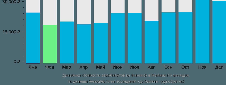 Динамика стоимости авиабилетов из Финикса в Майами по месяцам