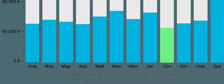 Динамика стоимости авиабилетов из Финикса в Манилу по месяцам