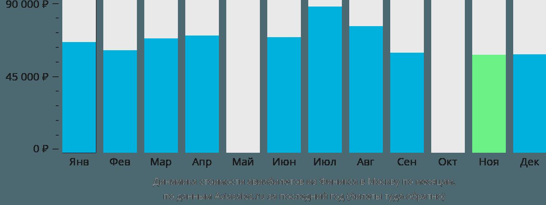 Динамика стоимости авиабилетов из Финикса в Москву по месяцам