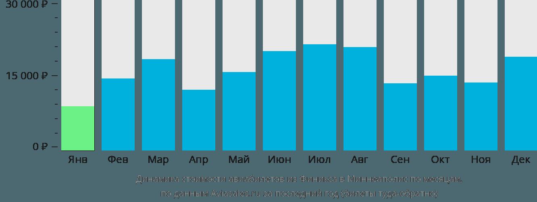 Динамика стоимости авиабилетов из Финикса в Миннеаполис по месяцам
