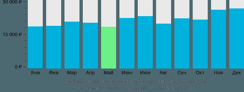 Динамика стоимости авиабилетов из Финикса в Нью-Йорк по месяцам