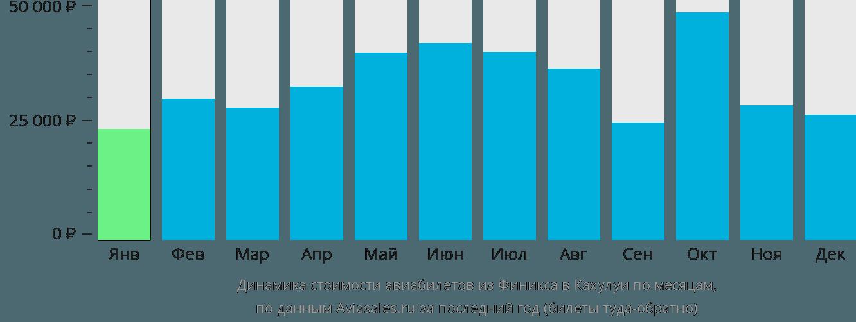 Динамика стоимости авиабилетов из Финикса в Кахулуи по месяцам
