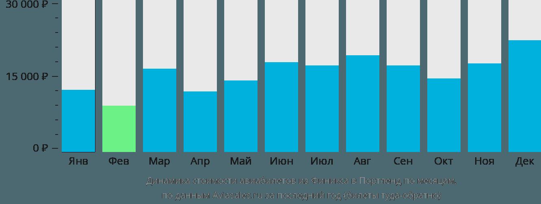 Динамика стоимости авиабилетов из Финикса в Портленд по месяцам
